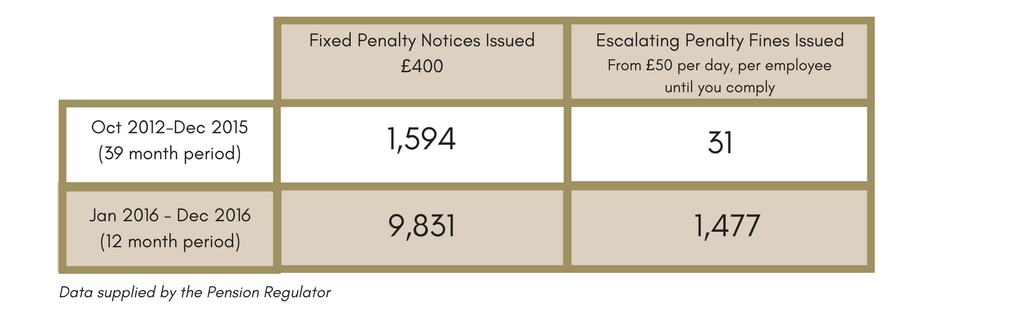 fines table workplace pension